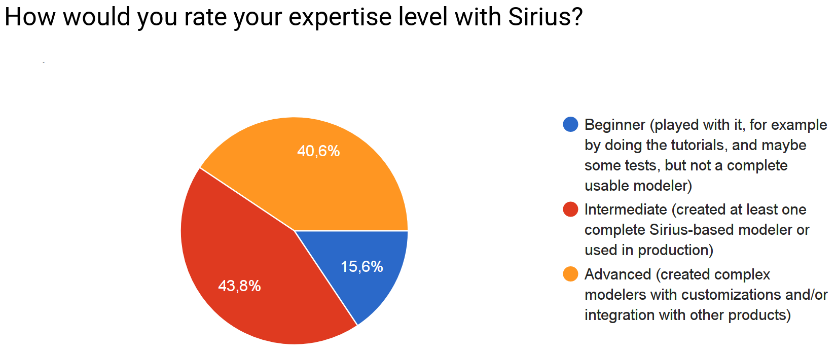 Sirius Community Survey 2017 Results