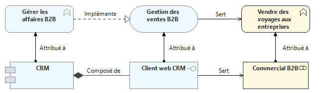 Liens entre applications et métier - ArchiMate